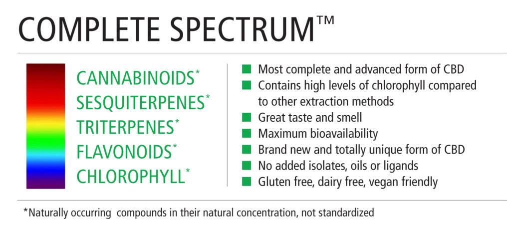 Complete Spectrum chart